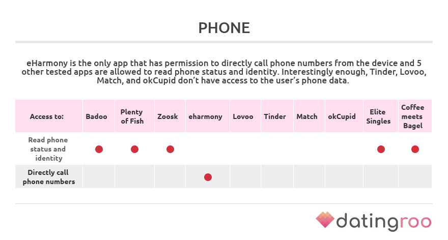 permissions to access phone by dating apps