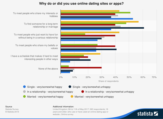 """graph of statista study - """"why do or did you use online dating sites or apps?"""""""