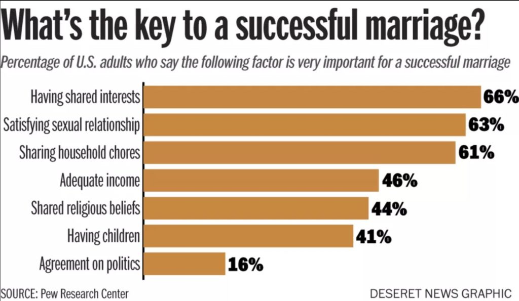 statistics of key factors to successful marriages